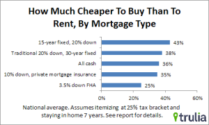 Mortgage home buying vs. renting