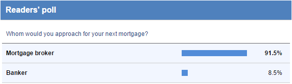 Mortgage Broker options