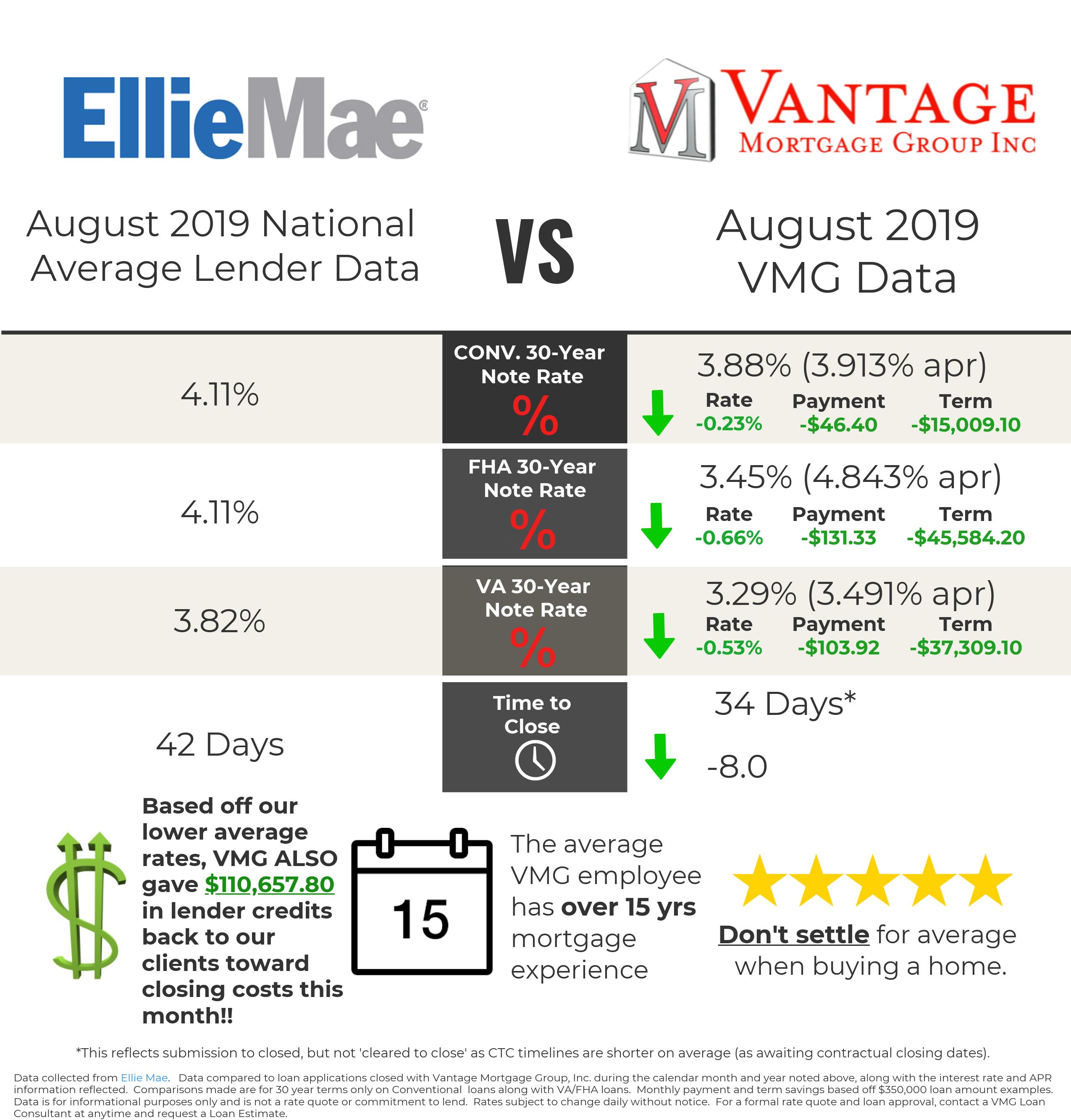 Compare Mortgage Loan Options